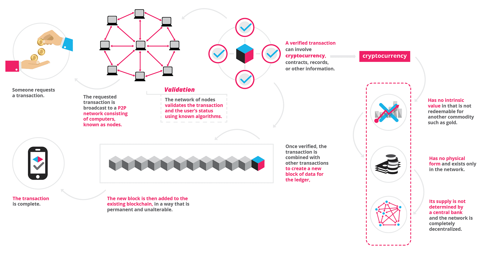block chain mauritania